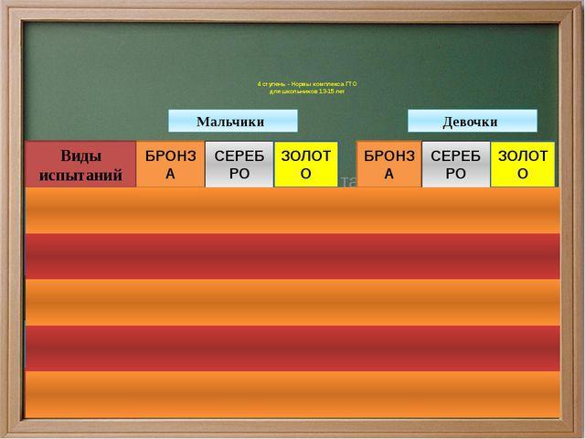 Мальчики Девочки 4 ступень - Нормы комплекса ГТО для школьников 13-15 лет БРО...