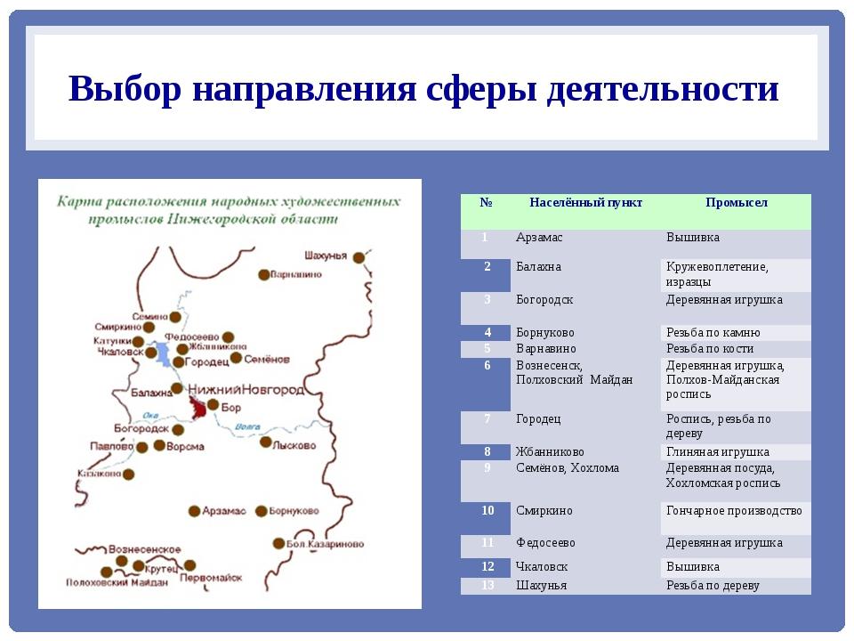 Выбор направления сферы деятельности № Населённый пункт Промысел 1 Арзамас В...