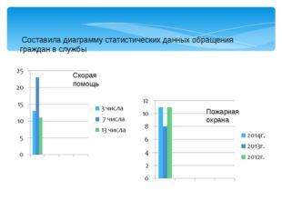 Составила диаграмму статистических данных обращения граждан в службы  Скора