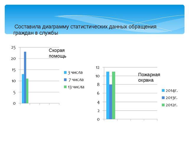 Составила диаграмму статистических данных обращения граждан в службы  Скора...
