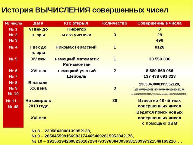 История ВЫЧИСЛЕНИЯ совершенных чисел № 8  2305843008139952128, № 9  2658455...