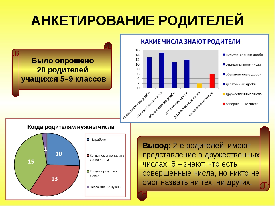 АНКЕТИРОВАНИЕ РОДИТЕЛЕЙ Было опрошено 20 родителей учащихся 5–9 классов Выво...