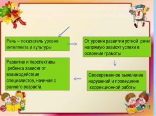 Актуальность преемственности в работе учителей – логопедов дошкольного и школ