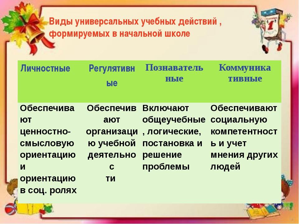 Виды универсальных учебных действий , формируемых в начальной школе Личностны...
