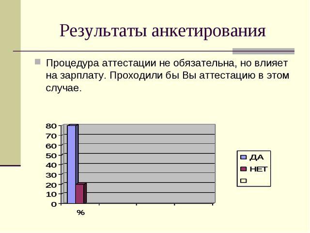 Результаты анкетирования Процедура аттестации не обязательна, но влияет на за...