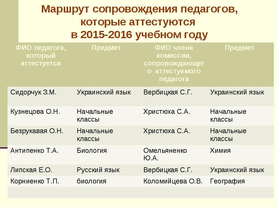 Маршрут сопровождения педагогов, которые аттестуются в 2015-2016 учебном году...