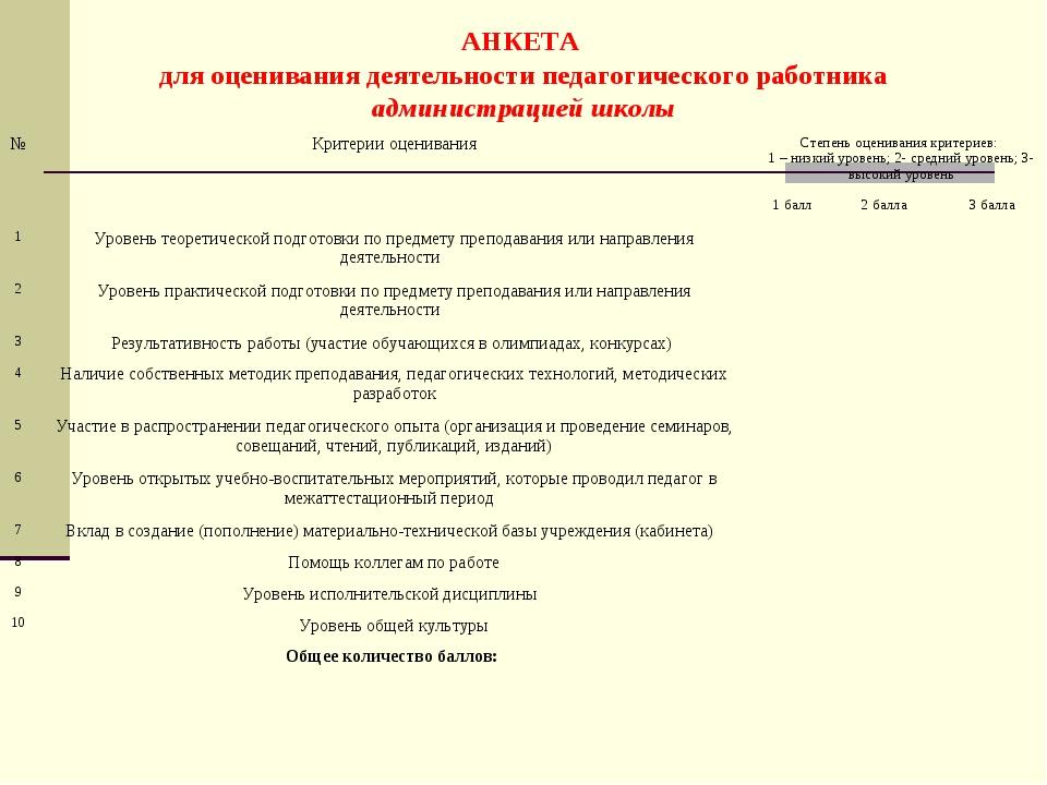 АНКЕТА для оценивания деятельности педагогического работника администрацией ш...