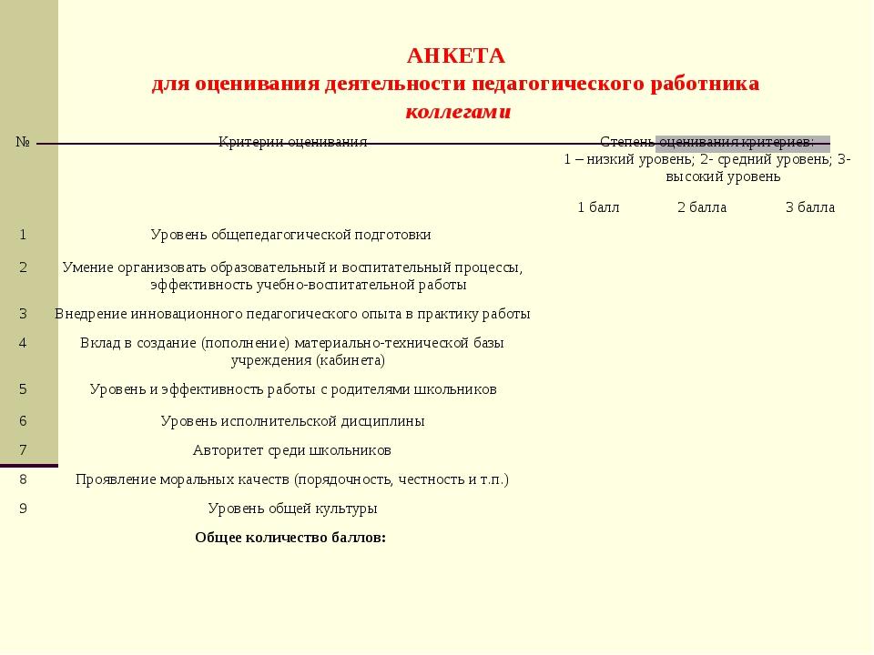 АНКЕТА для оценивания деятельности педагогического работника коллегами №Крит...