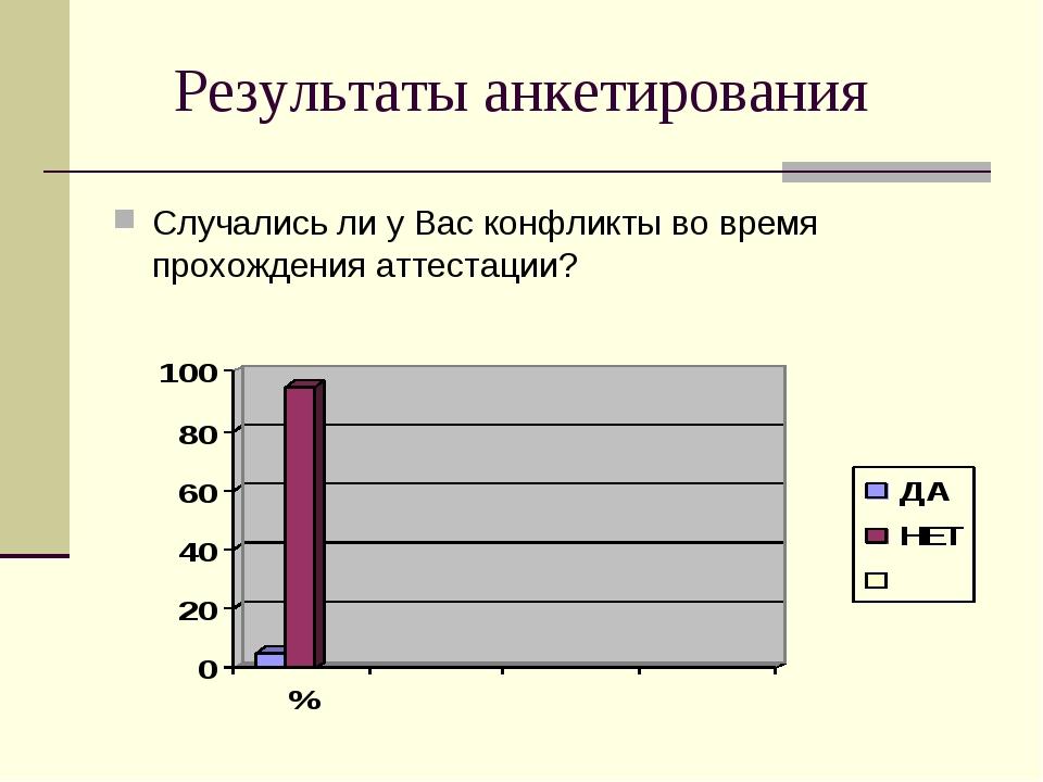 Результаты анкетирования Случались ли у Вас конфликты во время прохождения ат...