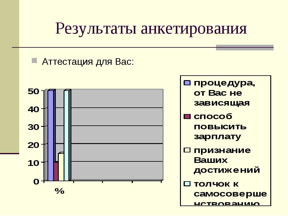 Результаты анкетирования Аттестация для Вас: