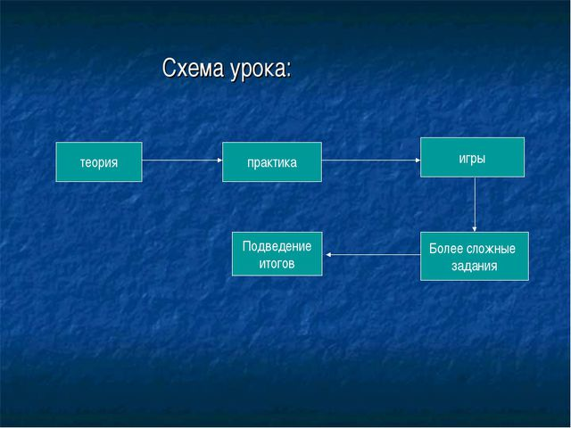 Схема урока: теория Более сложные задания игры Подведение итогов практика