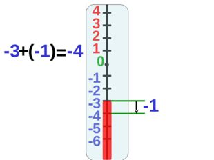 4 3 2 1 -1 0 -2 -3 -4 -5 -6 -1 -3 + (-1) = -4