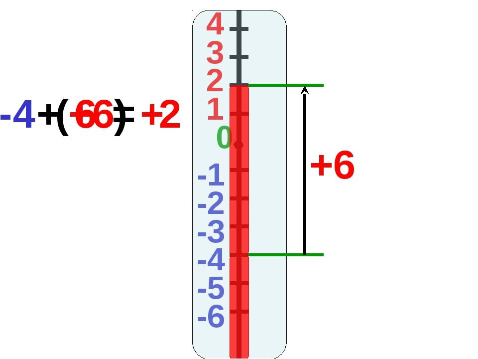 4 3 2 1 -1 0 -2 -3 -4 -5 -6 +6 -4 + (+6) = 2 + 6