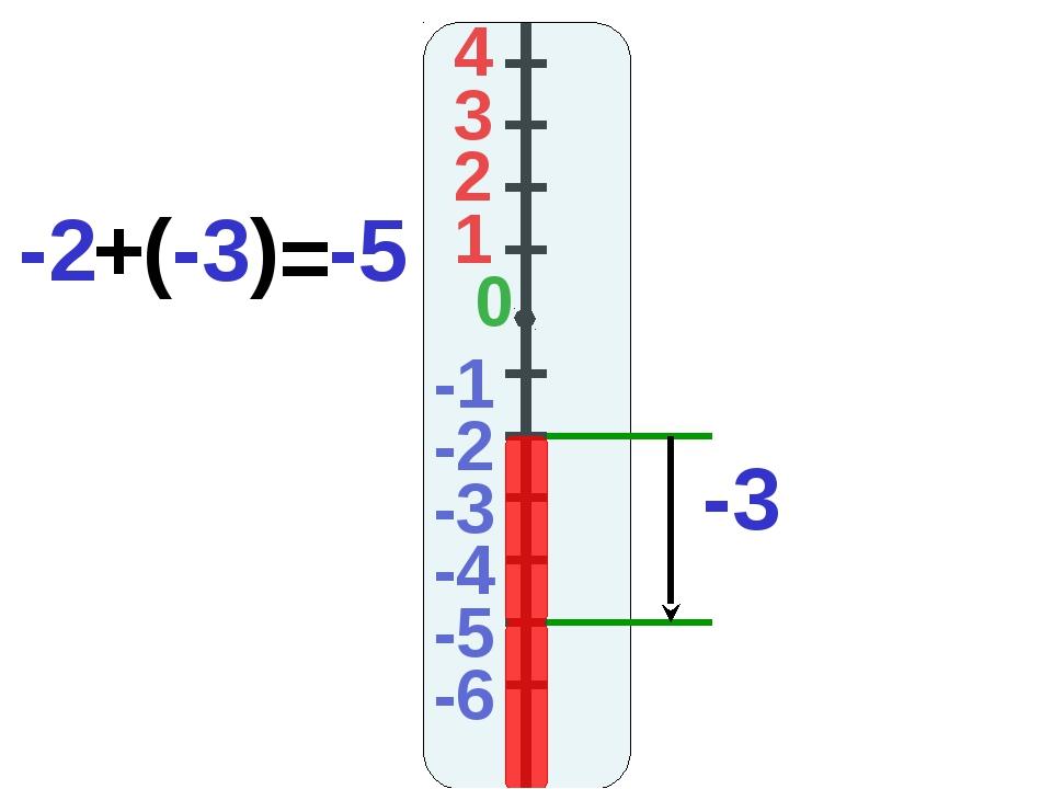 4 3 2 1 -1 0 -2 -3 -4 -5 -6 -3 -2 + (-3) = -5