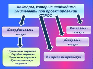 Факторы, которые необходимо учитывать при проектировании ППРОС Психологи- чес