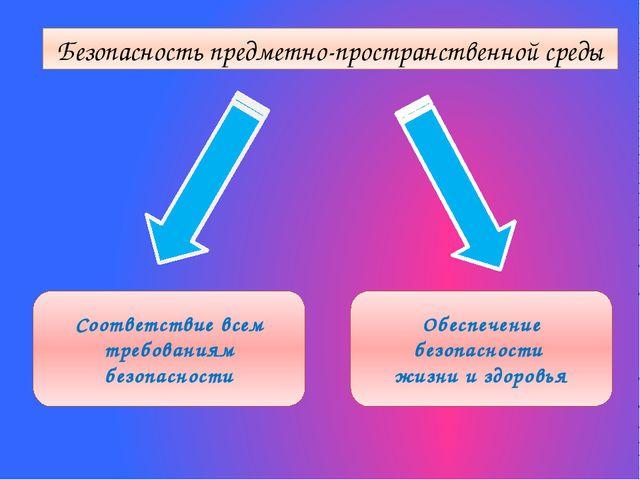 Безопасность предметно-пространственной среды Соответствие всем требованиям б...