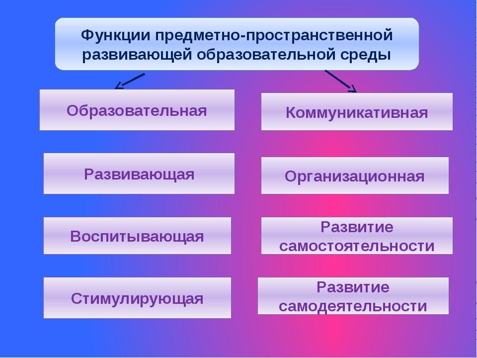 Функции предметно-пространственной развивающей образовательной среды Образова...