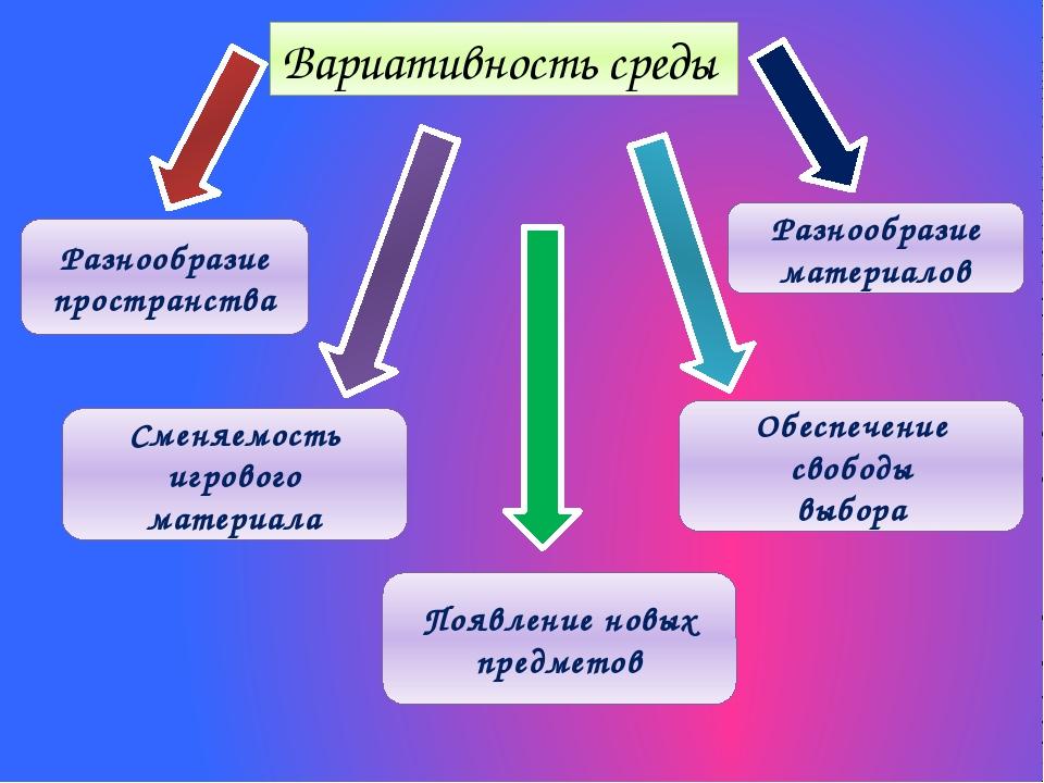 Вариативность среды Разнообразие материалов Обеспечение свободы выбора Сменяе...