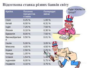 Відсоткова ставка різних банків світу Куди покласти гроші? Країна Поточна про