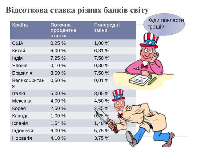 Відсоткова ставка різних банків світу Куди покласти гроші? Країна Поточна про...