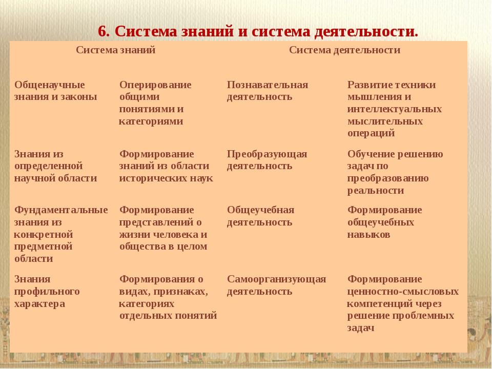 6. Система знаний и система деятельности. Система знаний Система деятельности...