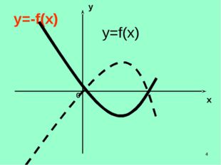 * y x 0 y=f(x) y=-f(x)