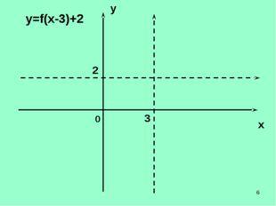 * y x 0 у=f(х-3)+2 3 2