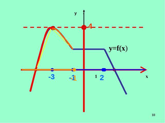 * 1 х у у=f(х) 4 -1 2 -3 -1   ...