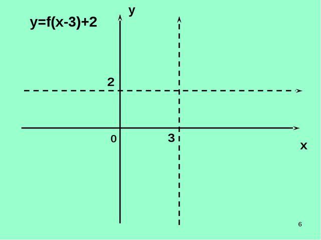 * y x 0 у=f(х-3)+2 3 2   ...
