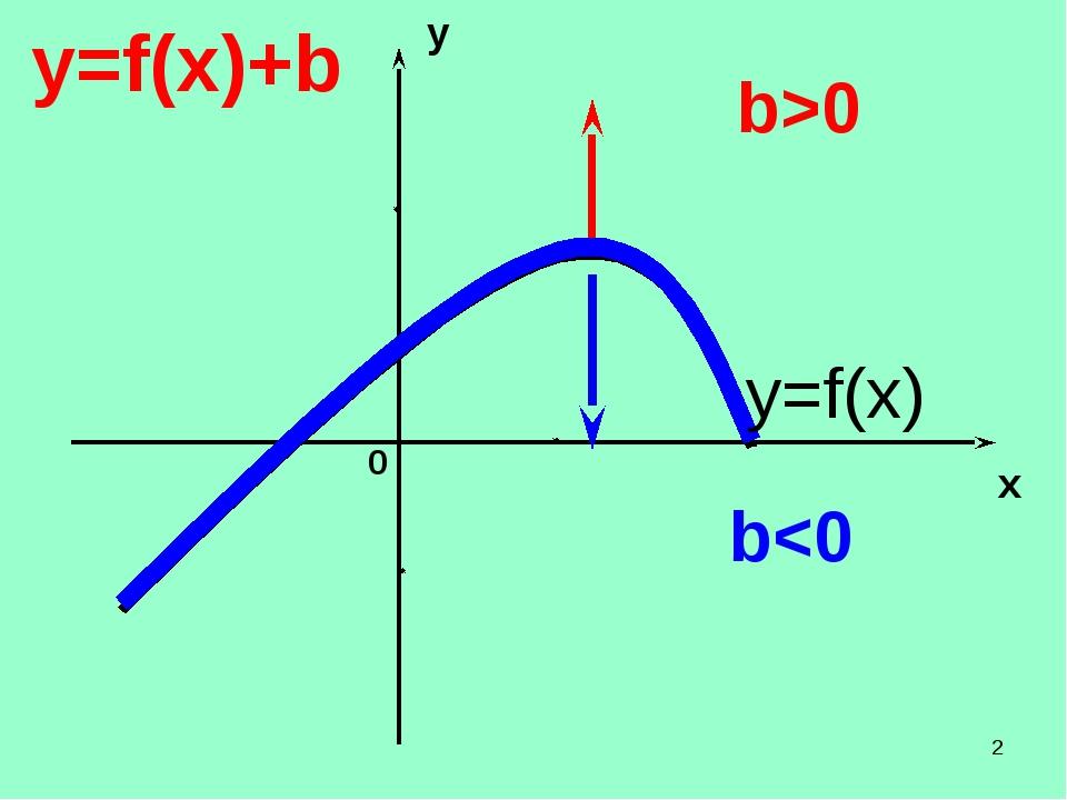 * y x 0 y=f(x)+b b0 y=f(x)