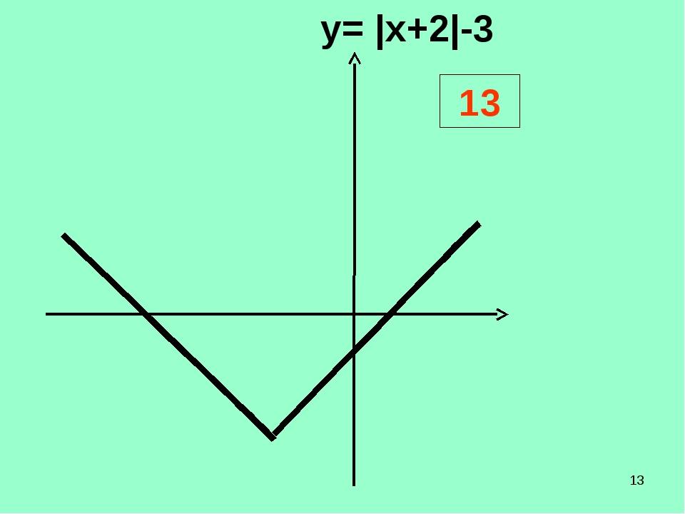 * у= |x+2|-3 13   ...