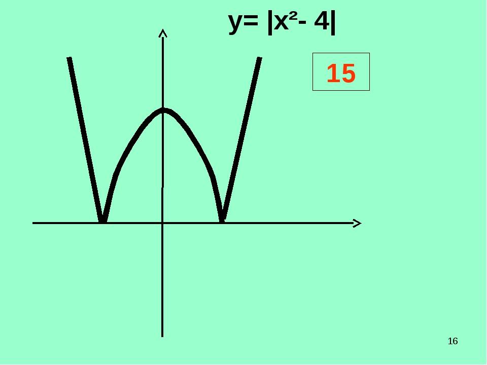 * у= |х²- 4| 15   ...