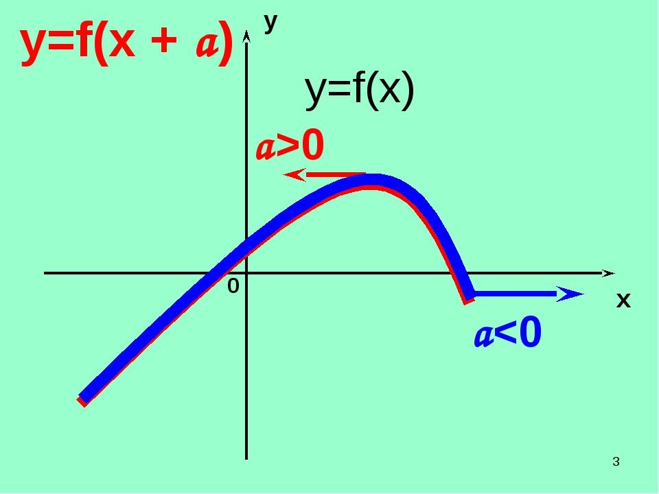 * y x 0 y=f(x + а) а0 y=f(x)