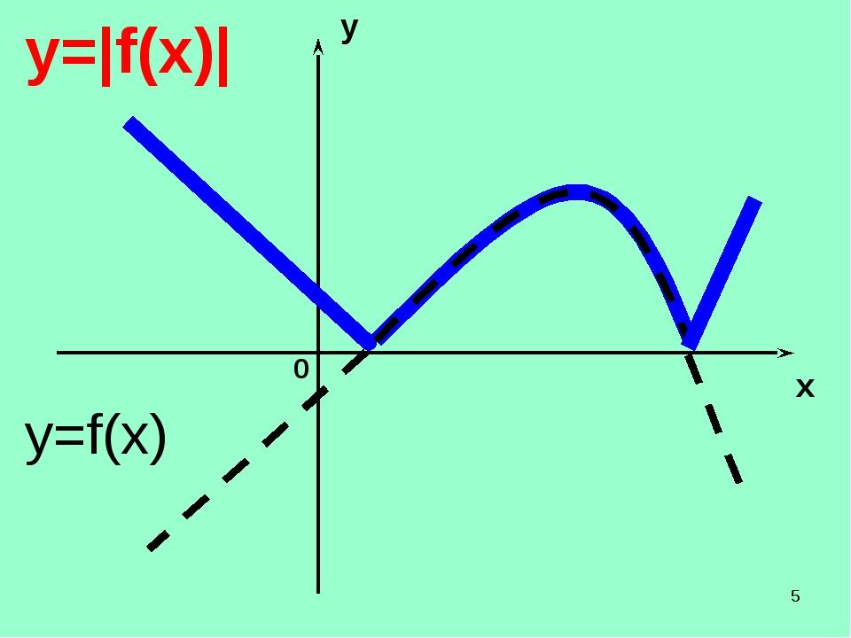 * y x 0 y=|f(x)| y=f(x)