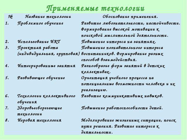 Применяемые технологии № Названиетехнологии Обоснование применения. 1. Пробле...