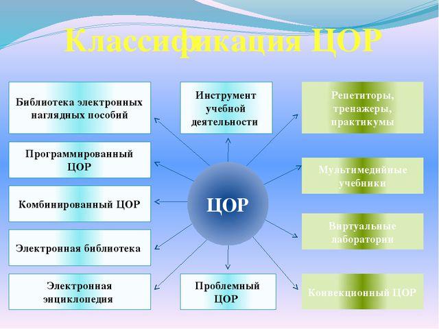 Классификация ЦОР Электронная библиотека Библиотека электронных наглядных пос...