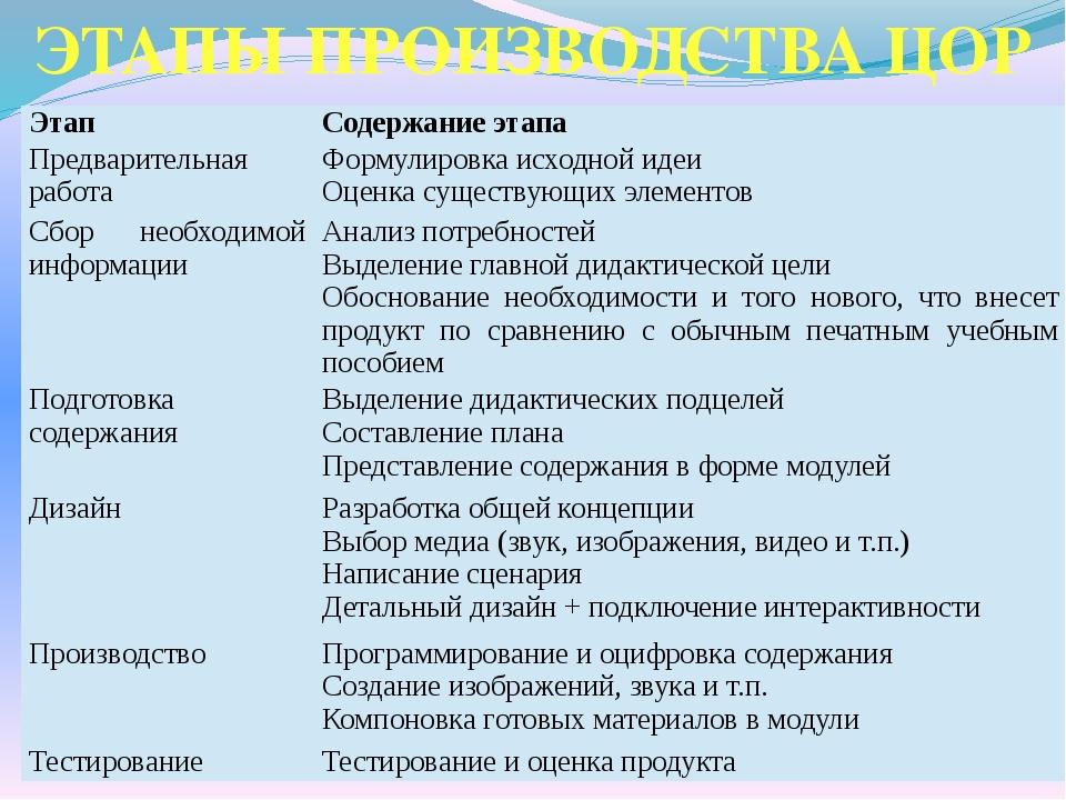 ЭТАПЫ ПРОИЗВОДСТВА ЦОР Этап Содержание этапа Предварительная работа Формулиро...
