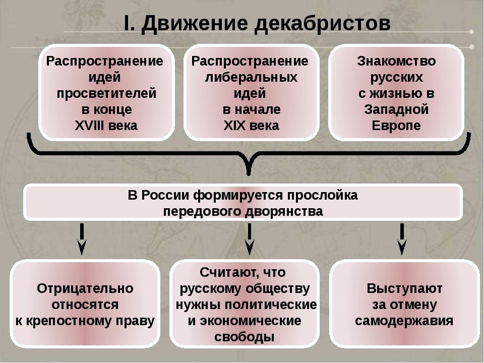 I. Движение декабристов Распространение идей просветителей в конце XVIII века...