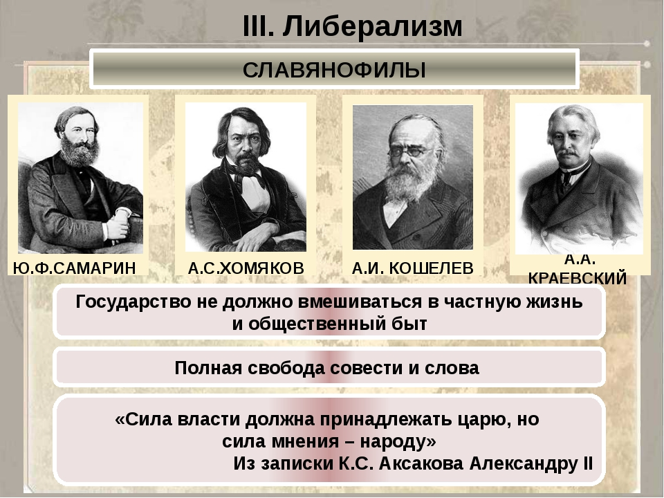 III. Либерализм СЛАВЯНОФИЛЫ Ю.Ф.САМАРИН А.С.ХОМЯКОВ А.И. КОШЕЛЕВ А.А. КРАЕВСК...