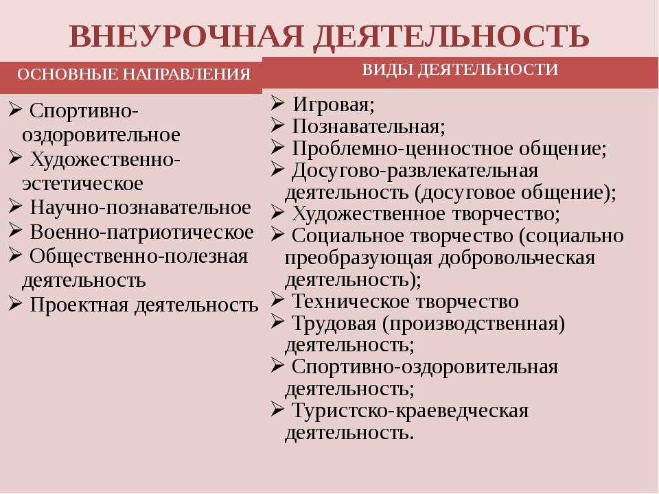 ВНЕУРОЧНАЯ ДЕЯТЕЛЬНОСТЬ ОСНОВНЫЕНАПРАВЛЕНИЯ Спортивно-оздоровительное Художес...
