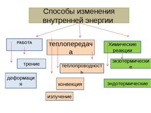 Способы изменения внутренней энергии теплопередача Химические реакции РАБОТА