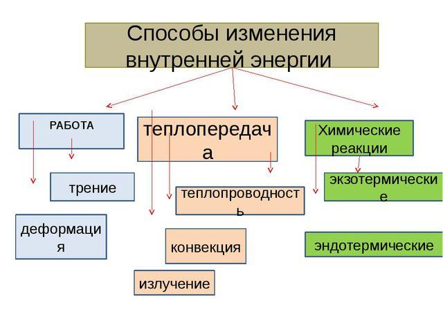Способы изменения внутренней энергии теплопередача Химические реакции РАБОТА...