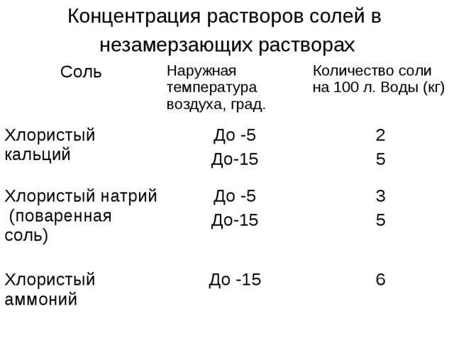 Концентрация растворов солей в незамерзающих растворах СольНаружная температ...