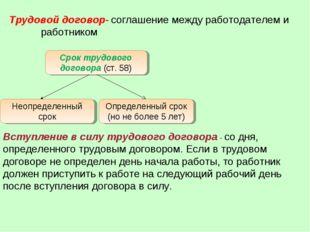 Трудовой договор- соглашение между работодателем и работником Срок трудового
