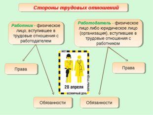Стороны трудовых отношений Работник - физическое лицо, вступившее в трудовые
