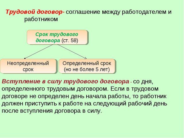 Трудовой договор- соглашение между работодателем и работником Срок трудового...