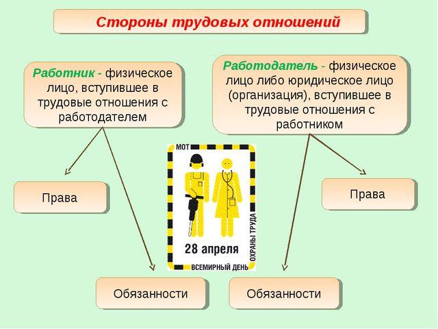 Стороны трудовых отношений Работник - физическое лицо, вступившее в трудовые...