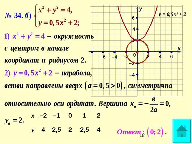 –2 6 –2 0 х у 2 2 6 4 4 –4 –4 –6 у = 0,5х2 + 2 х–2–1012 у42,522,54