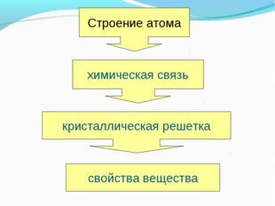 Строение атома химическая связь кристаллическая решетка свойства вещества