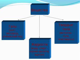 Вещества Газы (азот, кислород, углекислый газ) Жидкости (вода, спирт, серная